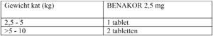 Dierenkliniek Tiel-Drumpt: Benakor 2,5 mg tabletten, dosering voor de kat.