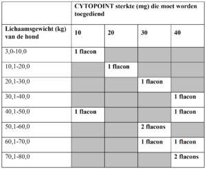 Dierenkliniek Tiel-Drumpt: Doseringsschema voor cytopoint.