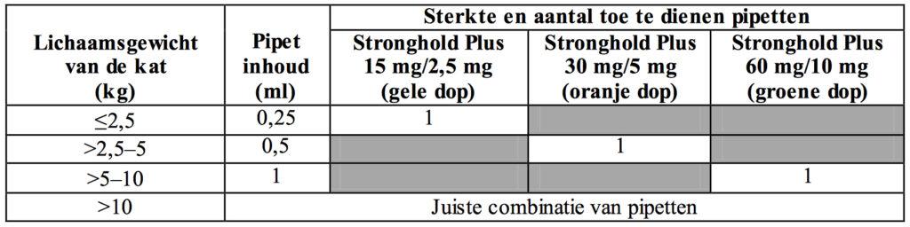 Dierenkliniek Tiel-Drumpt: Sterkte en aantal toe te dienen pipetten stronghold plus bij de kat