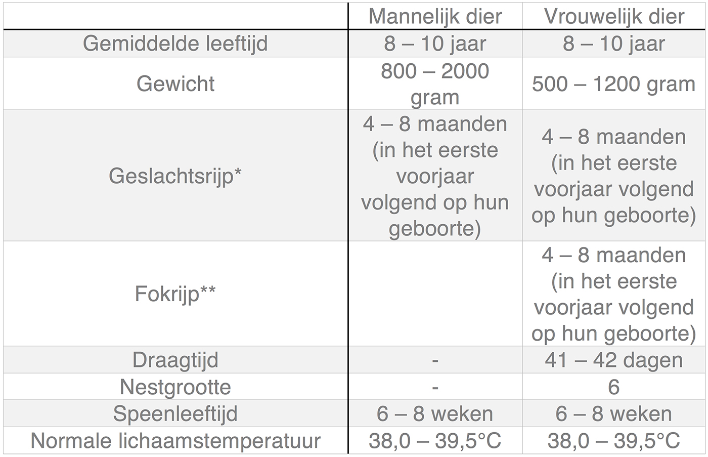 Dierenkliniek Tiel-Drumpt: In deze tabel kunt u algemene informatie terugvinden over de fret.