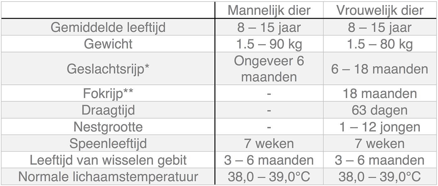 Dierenkliniek Tiel-Drumpt: In deze tabel kunt u algemene informatie terugvinden over de hond.