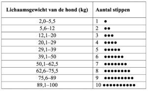 Dierenkliniek Tiel-Drumpt: Sileo doseringsschema voor de hond