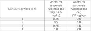 Dierenkliniek Tiel-Drumpt: Dosering Synulox smakelijke druppels voor hond en kat.