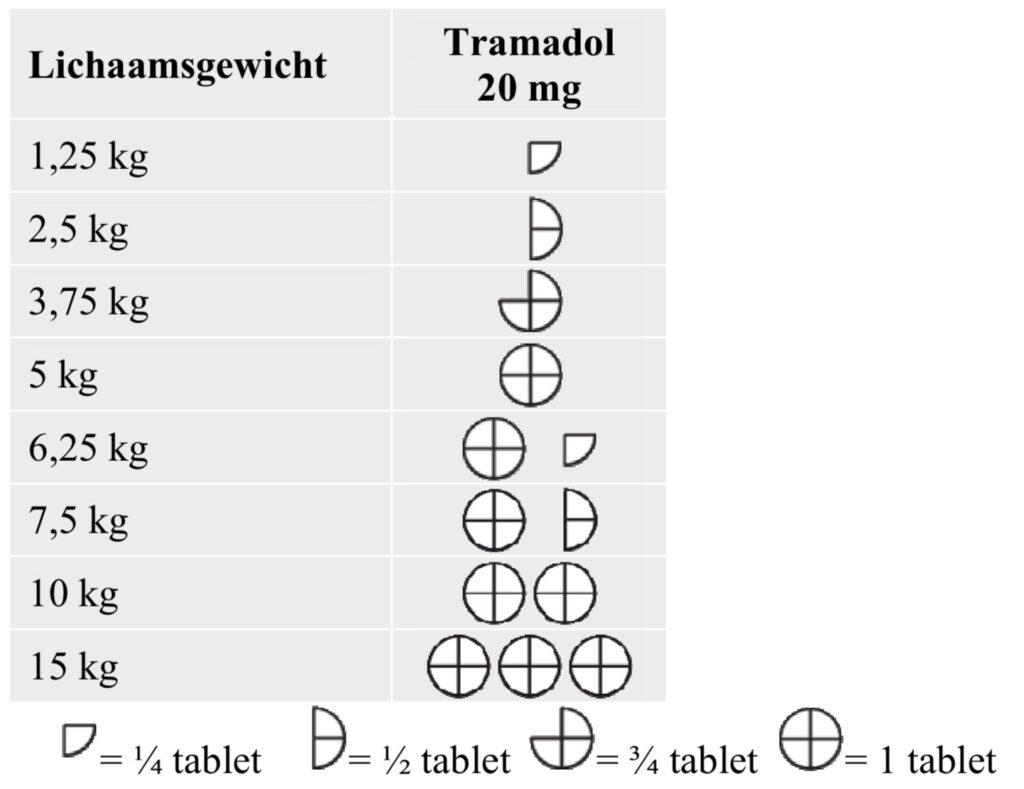 Dierenkliniek Tiel-Drumpt: Bijsluiter Tralieve 20 mg, het doseringsschema.